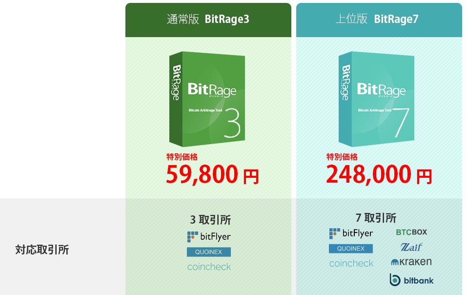ビットラージの価格