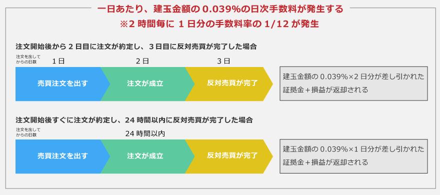 ザイフFXの証拠金は日本円以外にビットコインやネム、モナコインも可能