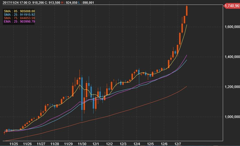 ビットコインの上昇チャート