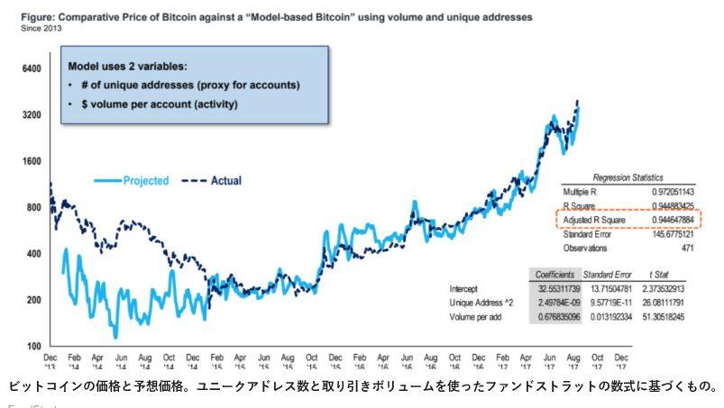 メトカーフの法則に当てはまるビットコイン価格